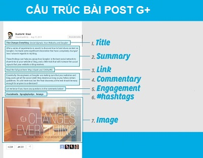 cau-truc-post-Google plus
