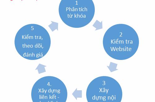 quy-trinh-seo-chuyen-nghiep