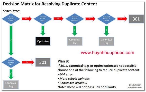 duplicate-content-content