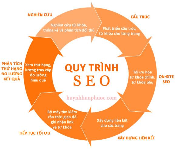 quy-trinh-lam-dich-vu-seo-website