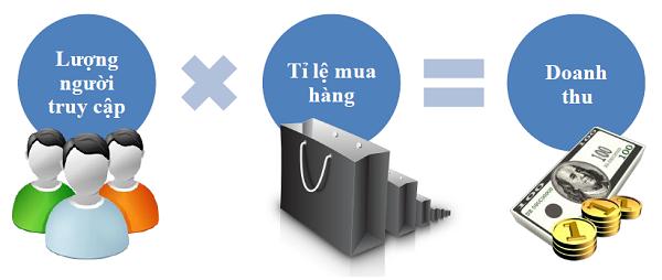 khoi-nghiep-marketing-online-chi-voi-499k-thu-duc-di-an-quan-9-2