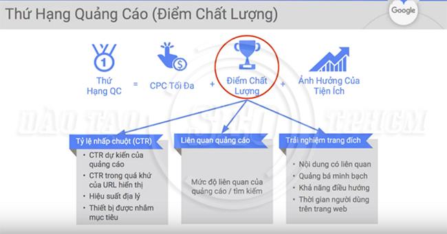 cac-tang-diem-chat-luong-trong-quang-cao-adwords