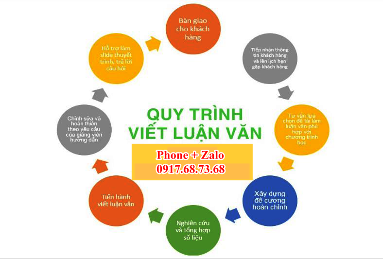 quy-trinh-lam-luan-van