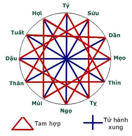 tam-hop-tu-hanh-xung